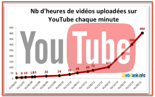 Video importe Youtube