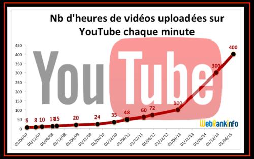 Video importe Youtube
