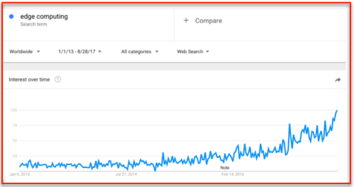 Google Trends Edge Computing