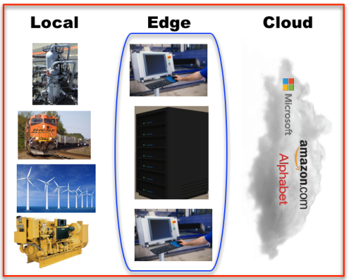 Local  Edge  Cloud Three levels