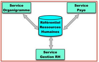 Séparation SoR - Référentiels RH