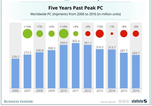 PC sales 2006 - 2016