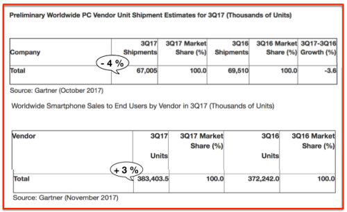 Shipments PC vs Smartphones - Q3:2017