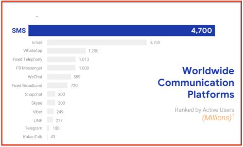 SMS numéro 1 mondial outils comm*