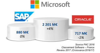 SAP  Microsoft Oracles sales in France 2017