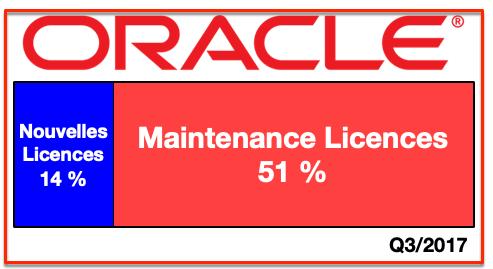 Chiffres Oracle Q3:2017  licences et maintenance