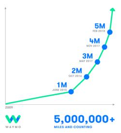 Waymo Google 5 M miles driven