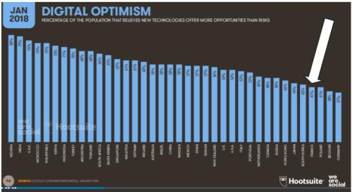 Digital Optimism - France last