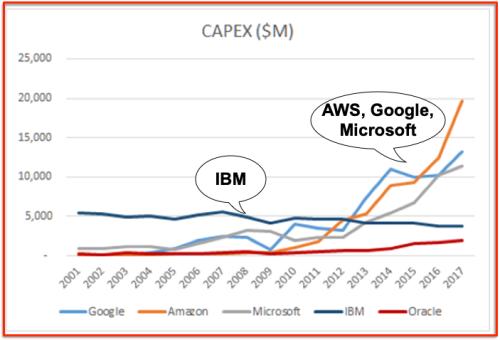 CAPEX IBM Google AWS  Microsoft