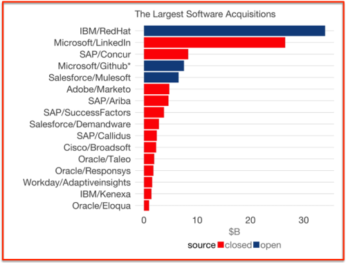 Largest software acquisitions