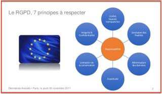 RGPD 7 Principes