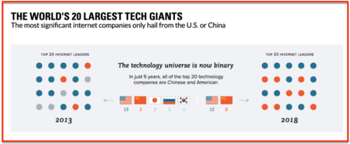 World Largesty 20 tech giants 2013 - 2018