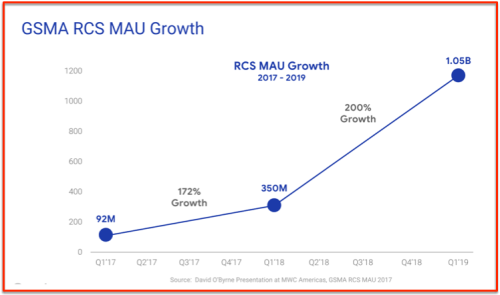 Croissance MAU RCS* 2019