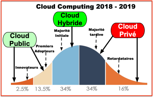 Gauss innovation - Cloud 2019