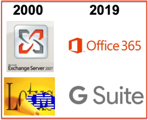 IBM Microsoft 2000 - Microsoft G suite 2019