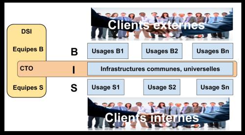 CTO Clients B  S et DSI