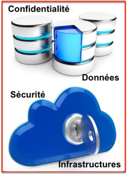 Cloud security vs confidentiality