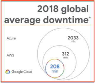 Cloud Downtime 2018 - AWS  GCP  Azure