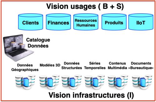 Deux visions données + Catalogue données