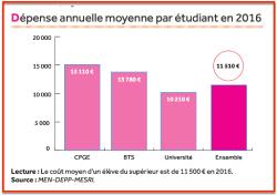 Coût étudiant en France 2016