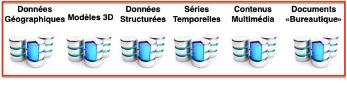 Six familles techniques de données