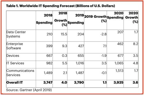 Gartner IT sales 2019 vs 2018