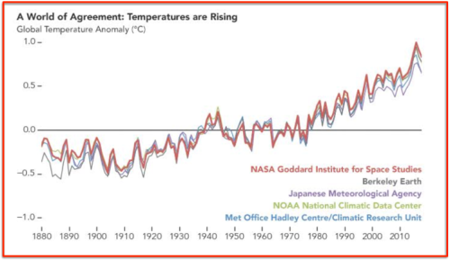 Nasa Climate