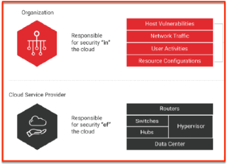 Security of on the cloud