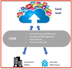 CASB explained in Red