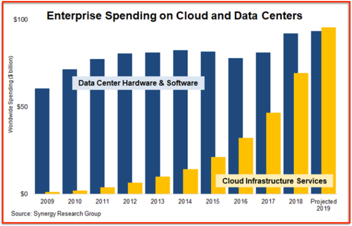 Synergy - private DC investments vs Public cloud