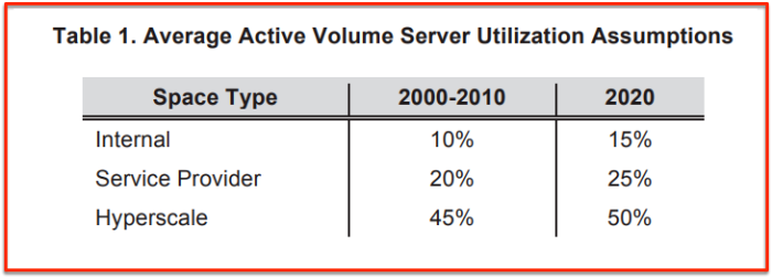 Server usage level by 3 families