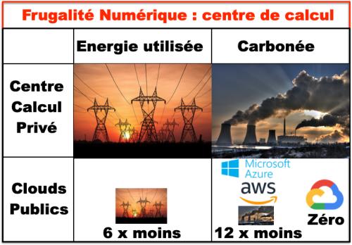 Frugalité Numérique centre calcul - Electricité & renouvelable