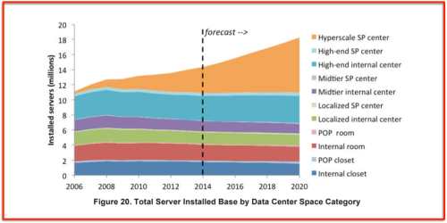 Berkeley servers numbers: size DC