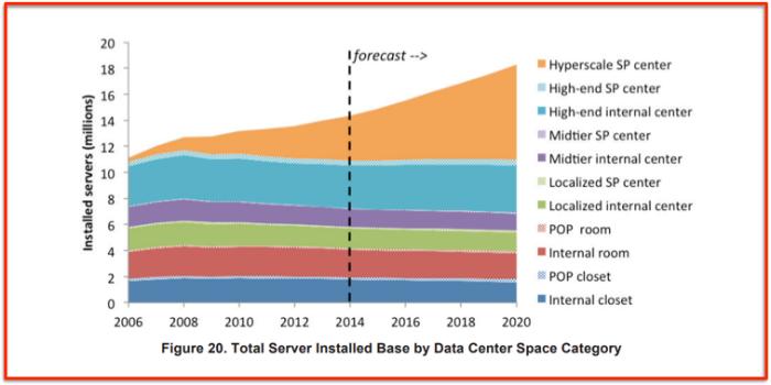 Berkeley servers numbers: size DC