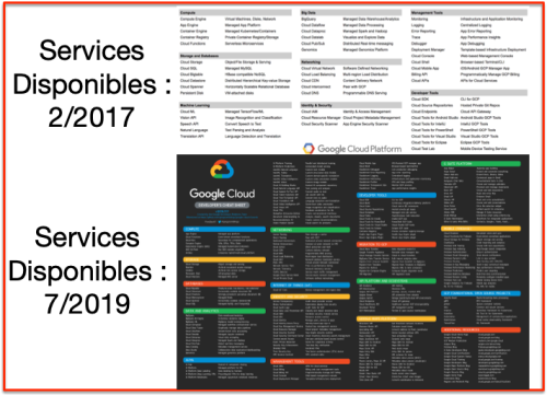 Google GCP 2017 vs 2019