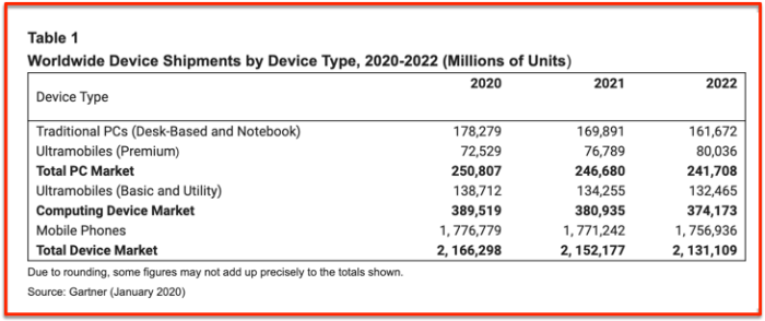 Worldwide devices shipments Gartner 2020 - 2022