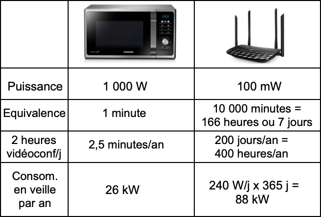 Energie usages : WiFi vs Microonde