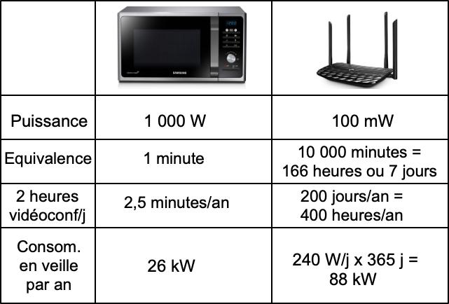 Energie usages : WiFi vs Microonde