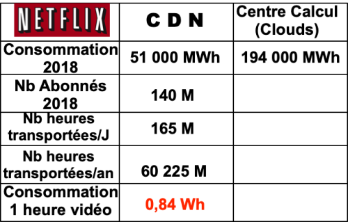 Netflix Energie CDN et Data Center