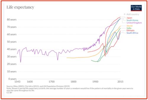 Espérance vie monde 1500 - 2015