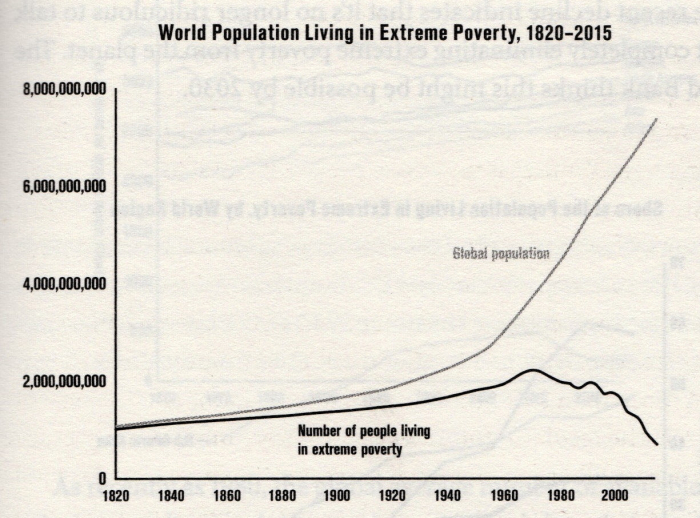 Population extreme powerty 1820 - 2015