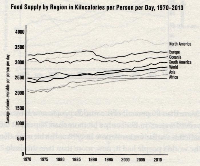 Food in KCal : region 1970 - 2013