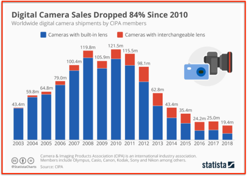 Digital cameras sales down