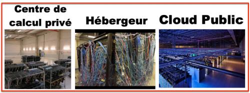 Centres de calcul - trois options interne  hébergé Cloud public