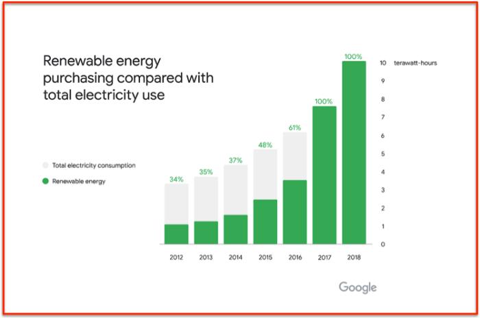 Google 100 % renovable energy 2018