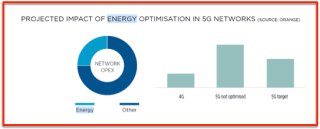 GSMA network energy optimisation