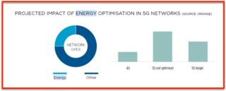 GSMA network energy optimisation