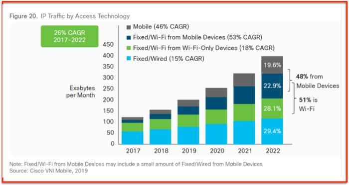 Cisco VNI 2017 2022 Wifi 4G