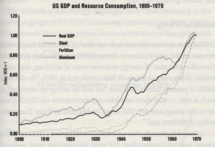 PRI - US GDP & Ressources :: 1900 - 1970
