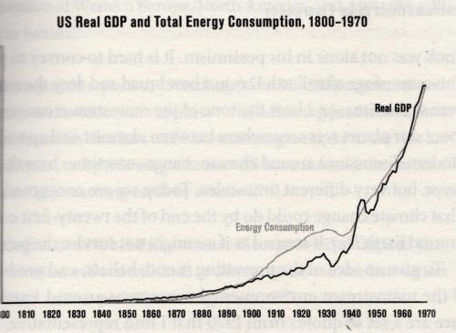 PRI - US GDP & Energy :: 1800 - 1970